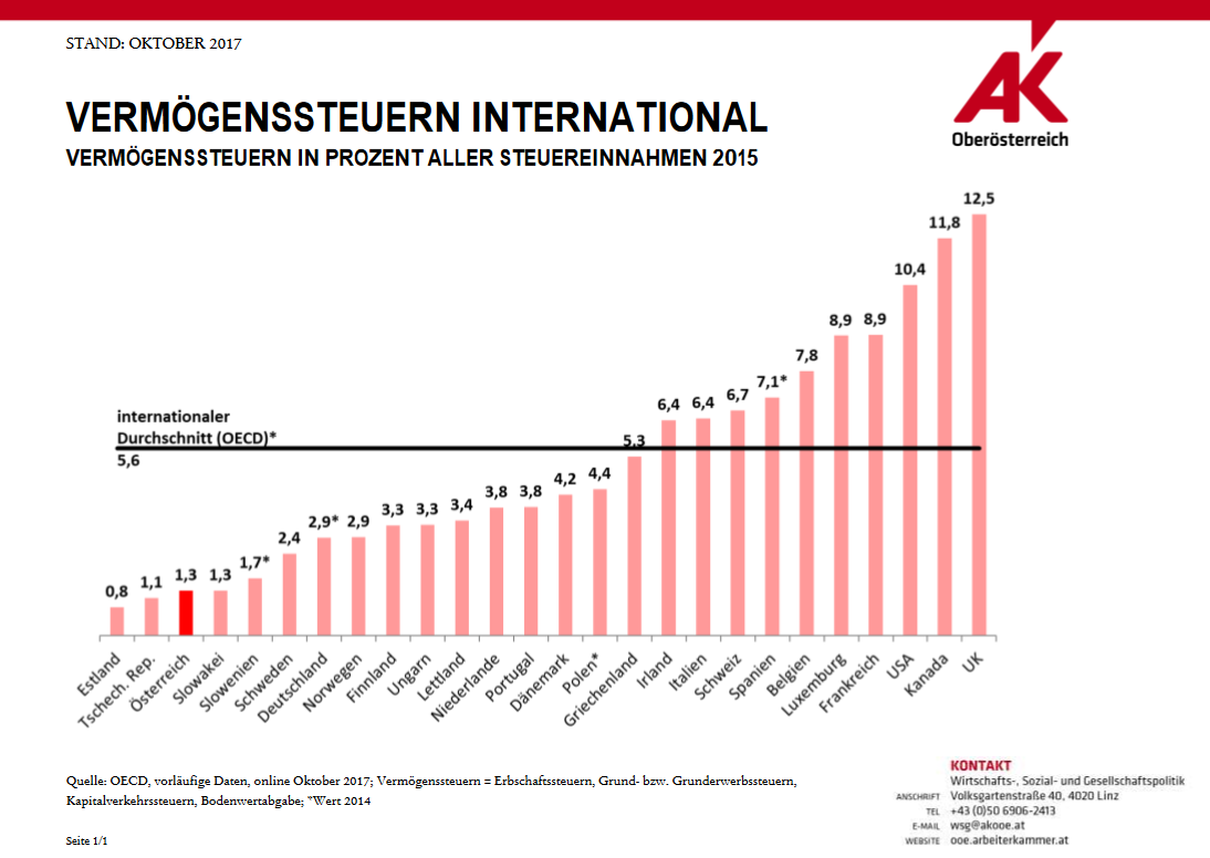 Vermögenssteuern international